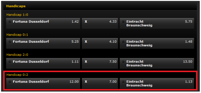 Pronostics Bwin Football